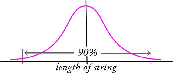 bell curve of string length
